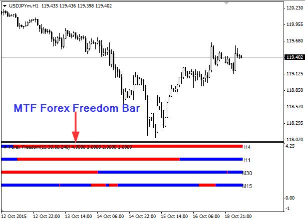 Mtf_forex_freedom_bar успешные трейдеры на форексе