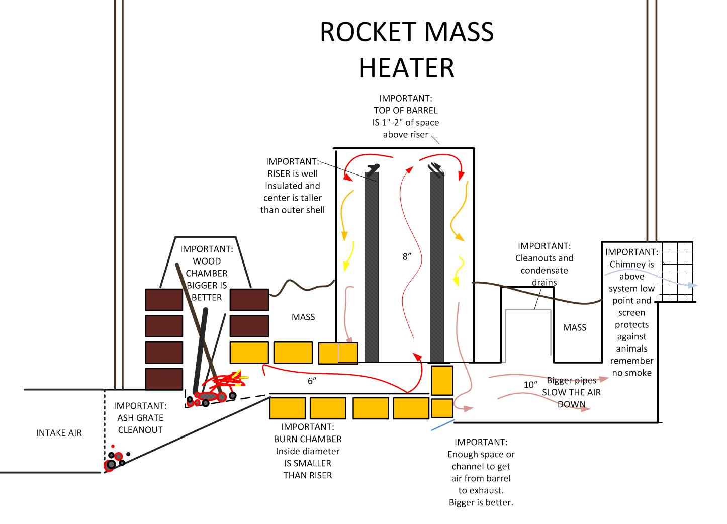 Rocket Stove Plans Rocket Mass Heater Design Performance