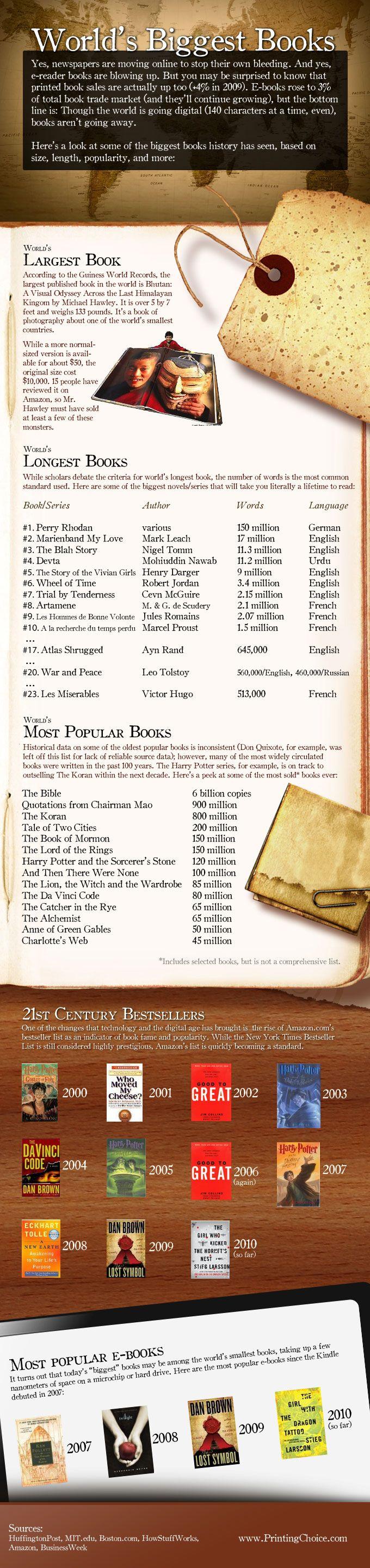 World S Biggest Books Bibliophile Pinterest Books Popular