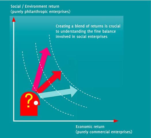 Social Entrepreneurship Examples The People Building Stronger