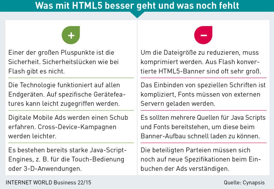 Ads: (old) Flash vs. (new) HTML5