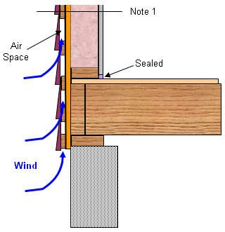 A rain screen wall construction details pinterest for Exterior wall sheathing options