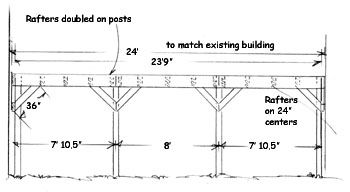 Building an attached carport with Extreme How-To. | Future ...
