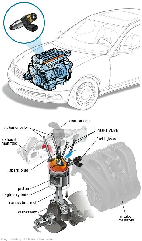 Fuel Injector More in http://mechanical-engg.com | Car parts names ...