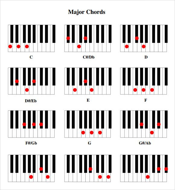 Basic Piano Chords Chart Erkalnathandedecker