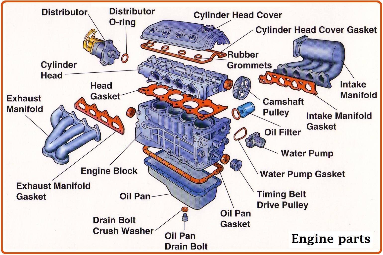 Vocabulary Engine Parts