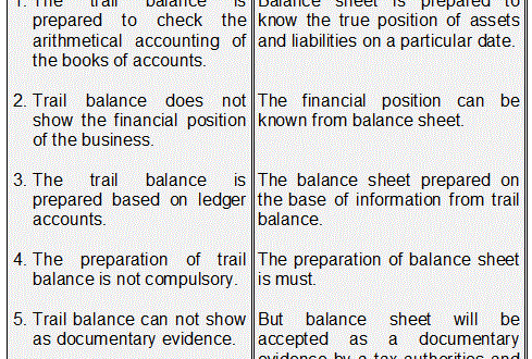 Difference between Trial Balance and Balance Sheet | Accounting ...