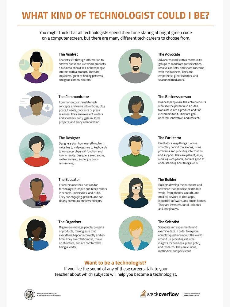 Ten Types Of Technologist Poster By Adalovelaceday In 2021 Tech Career Student Scholarships Teacher Technology