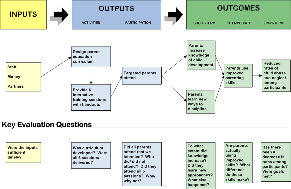 pmp model questions Online pmp exam prep  take and review pmp® practice tests review pmp®  test prep questions and phrasing in the exam review test taking techniques for.
