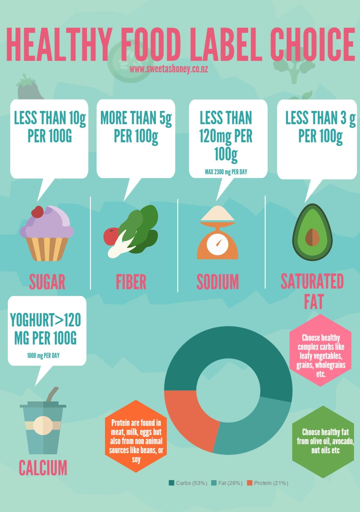 Healthy Food Labels Choice Pikto