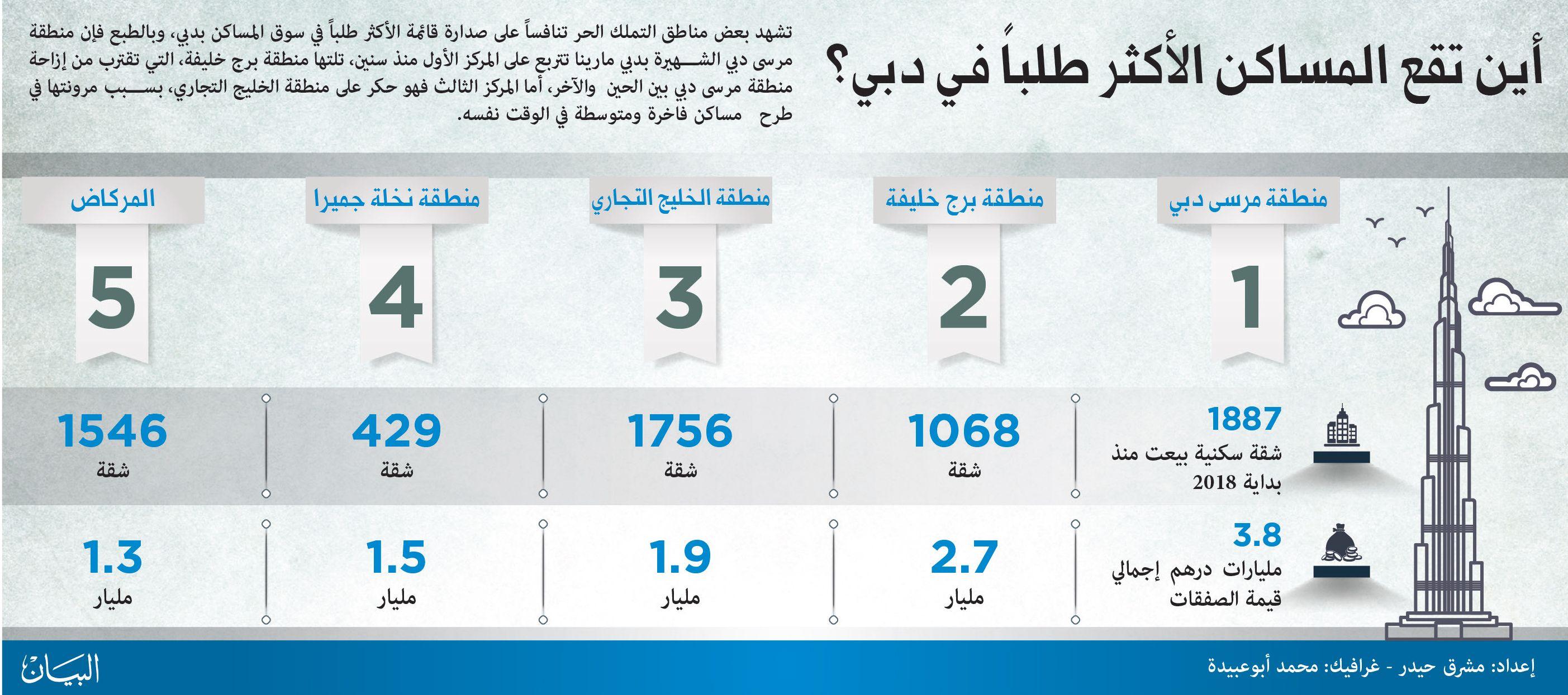 أين تقع المساكن الأكثر طلبا في دبي البيان Dubai Economy