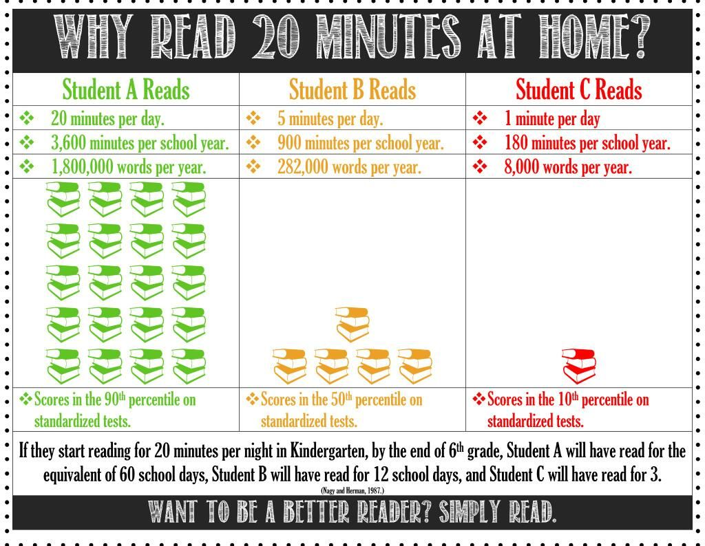 Okc Public Schools On Twitter Reading Classroom Teaching Teaching Reading How many words minute should child read