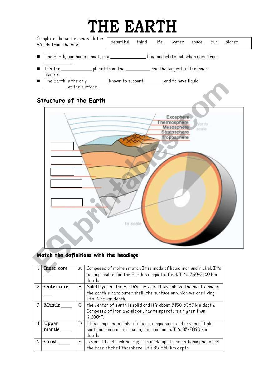 Describe The Structure Of The Earth Structure Of The Earth Earth Lessons Earth Science Vocabulary