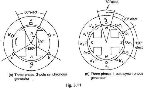 Three Phase Generator Alternator Generation Alternator Electrical Projects