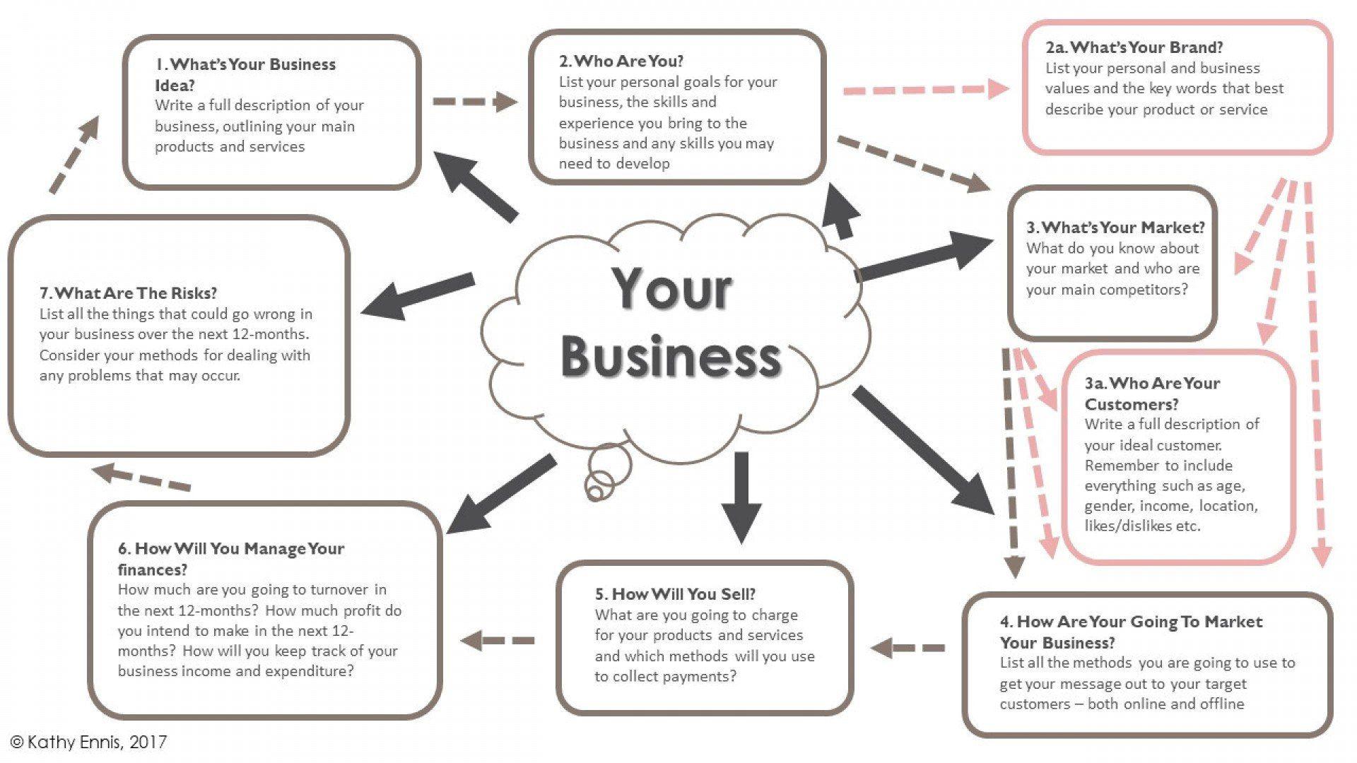Business Plan templates Executive summary template