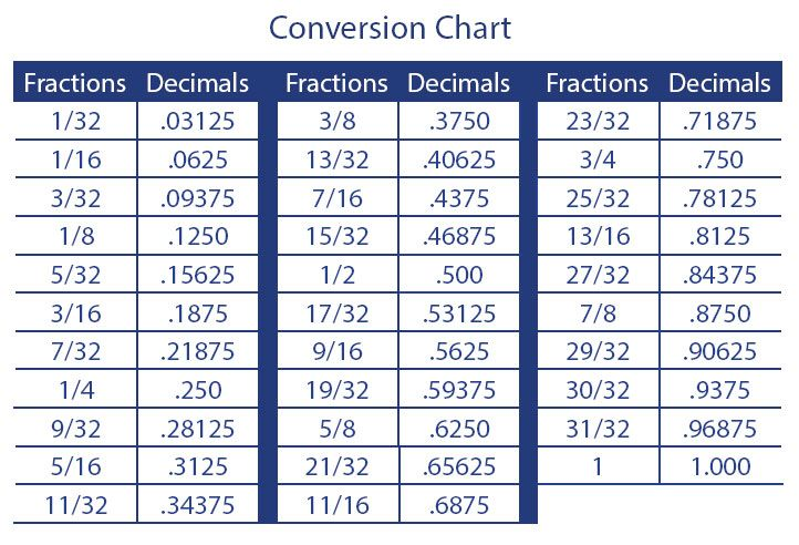 fraction to decimal conversion chart | Free Label Printables ...