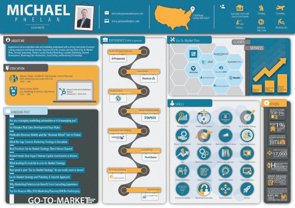 Michael Phelan Infographic Infographic resume, Visual