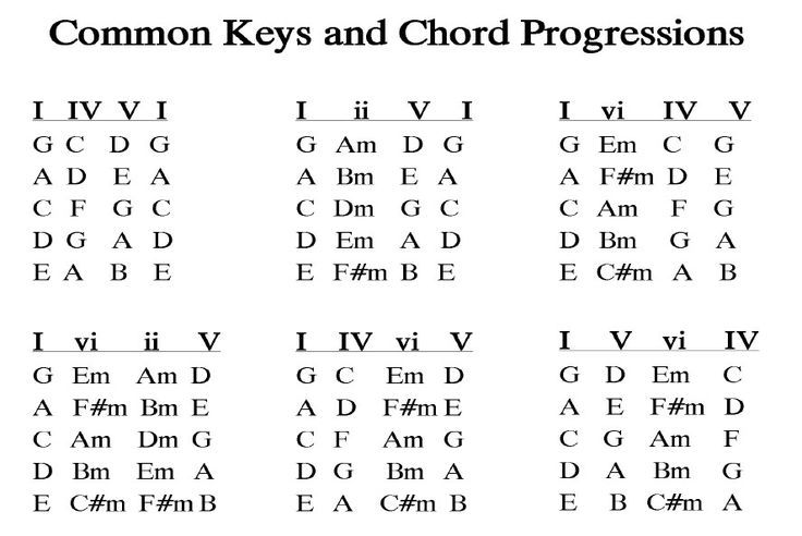 Common Pop Music Chord Progressions Chordprogressions Music