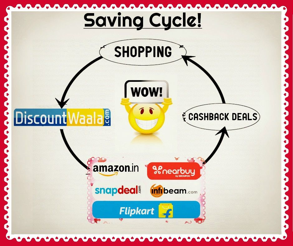 Savings - An Eye-Blinking Word!! Apply the Saving Cycle in your Daily Lives then!!. Get Set Go!! #Savings #Motto #Onlineshopping