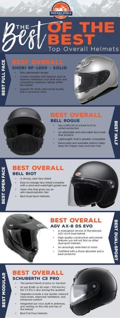 Kaufberatung Fur Motorradhelme Aktualisiert Fur 2018 Wbw