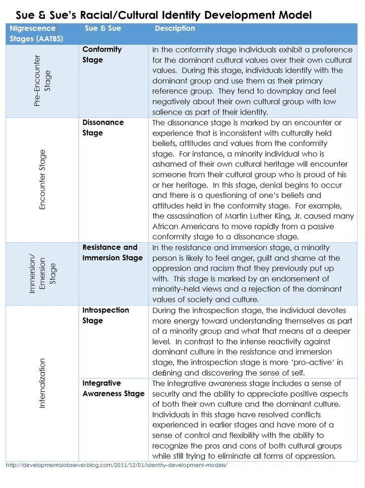 Image result for stages of cultural identity development Social - psychological evaluation