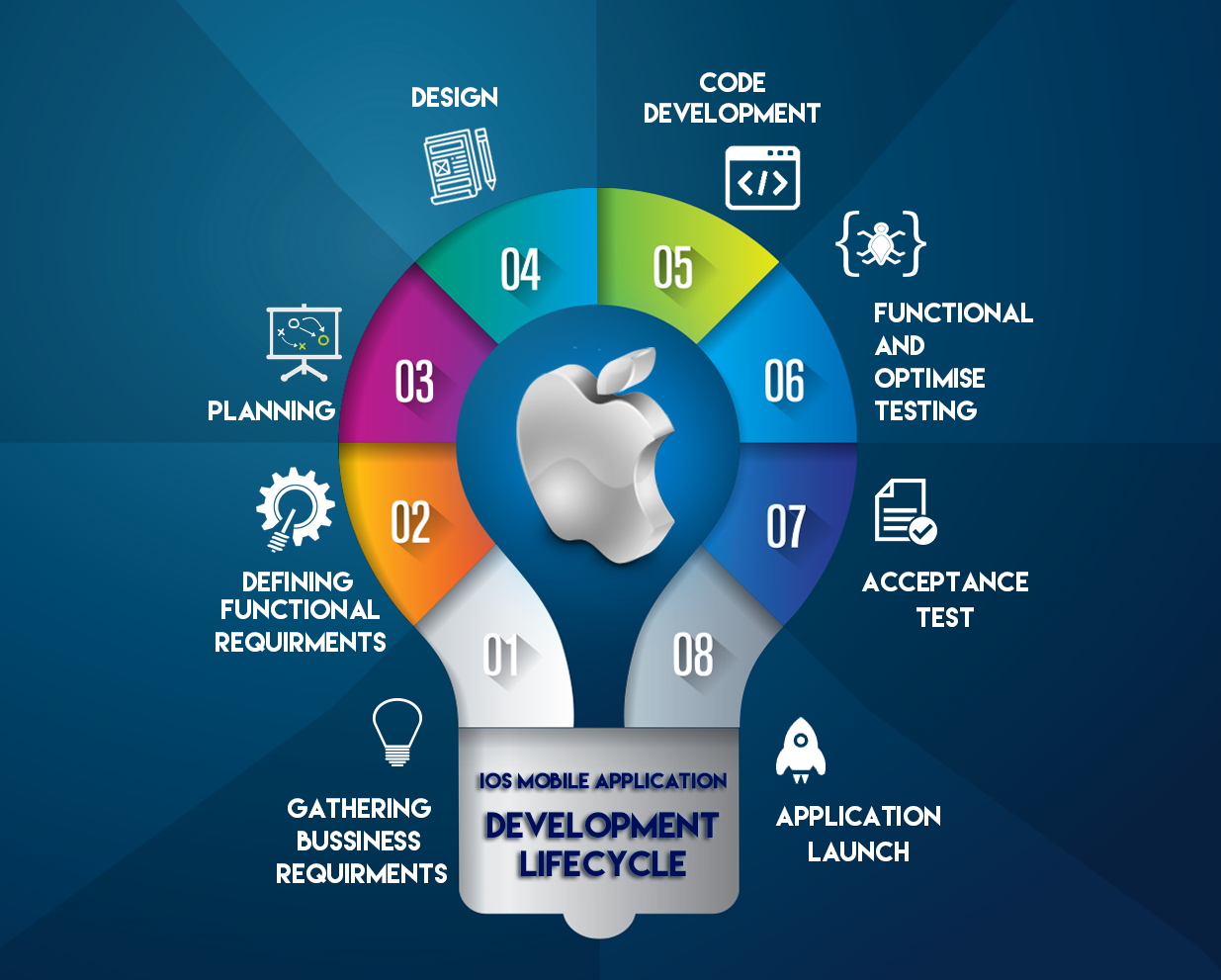 Life Cycle of IOS Mobile App Development, Learn to develop