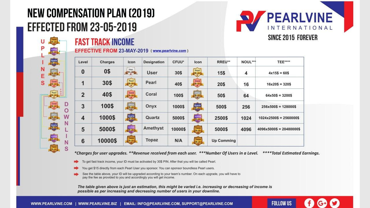 Pin by BHUPENDRA SINGH on Pearlvine International Fast