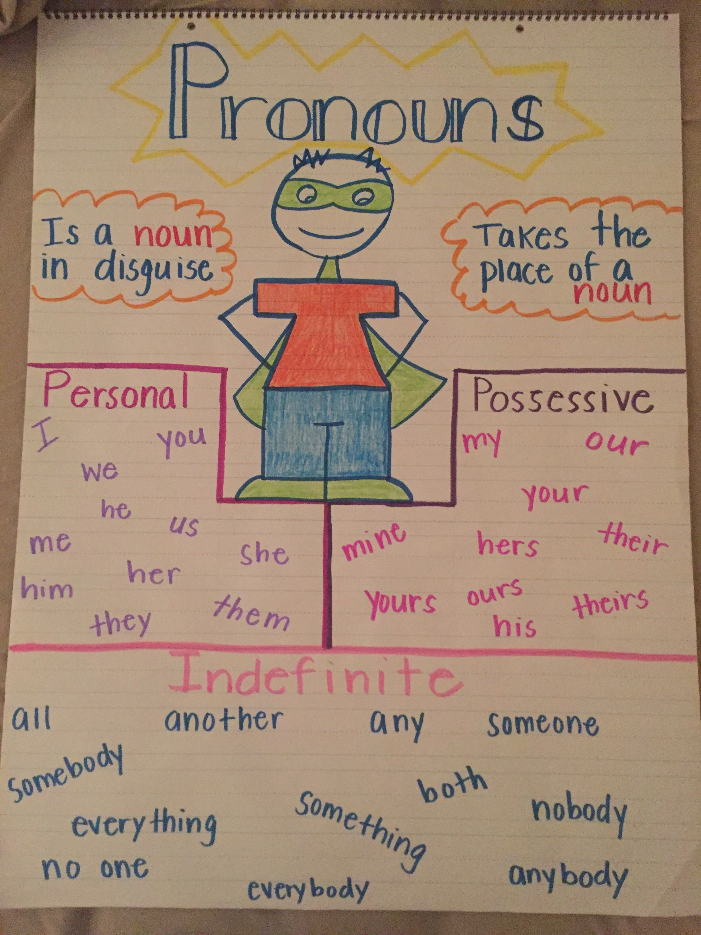 Personal possessive indefinite pronouns anchor chart
