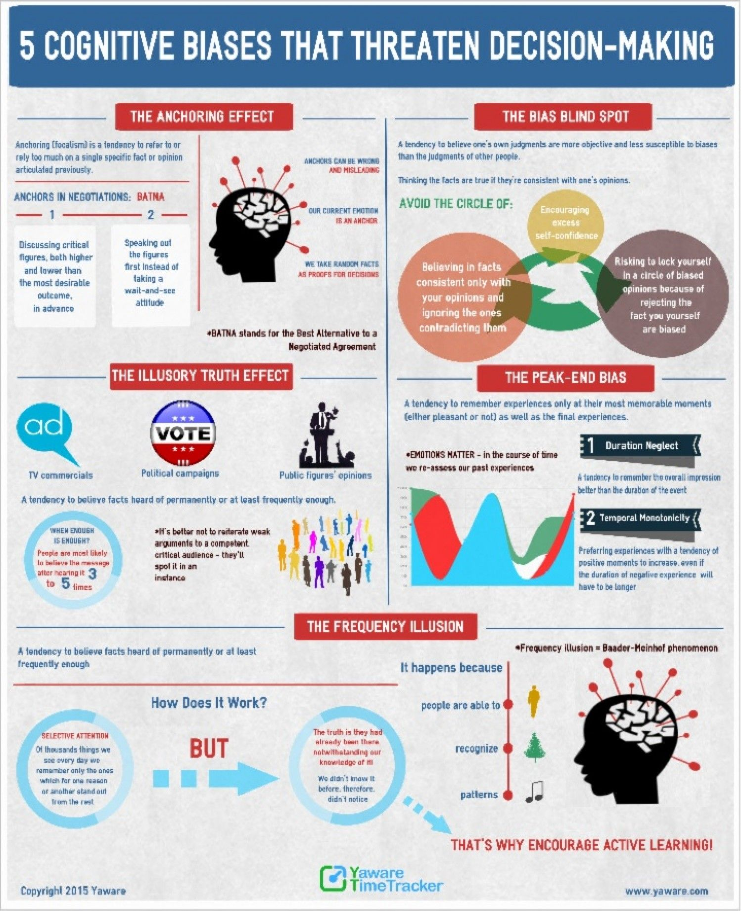 5 Cognitive Biases That Threaten Decision Making