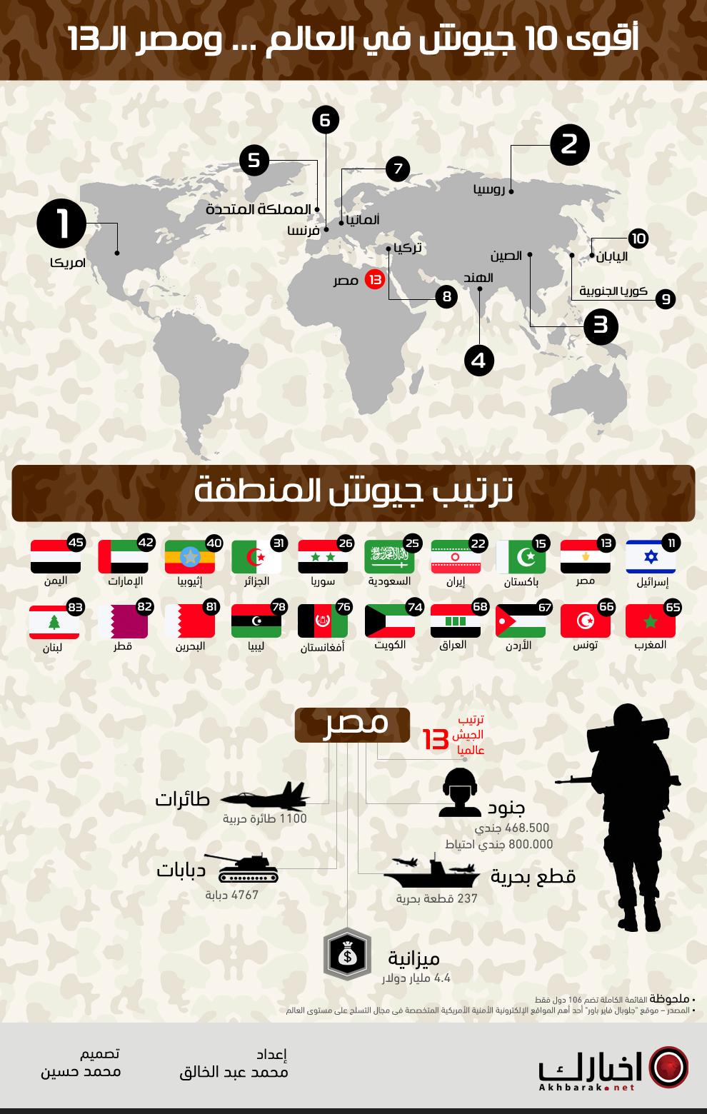 أقوى جيوش العالم ومصر في المركز 13 Infographic Places To Visit Remember