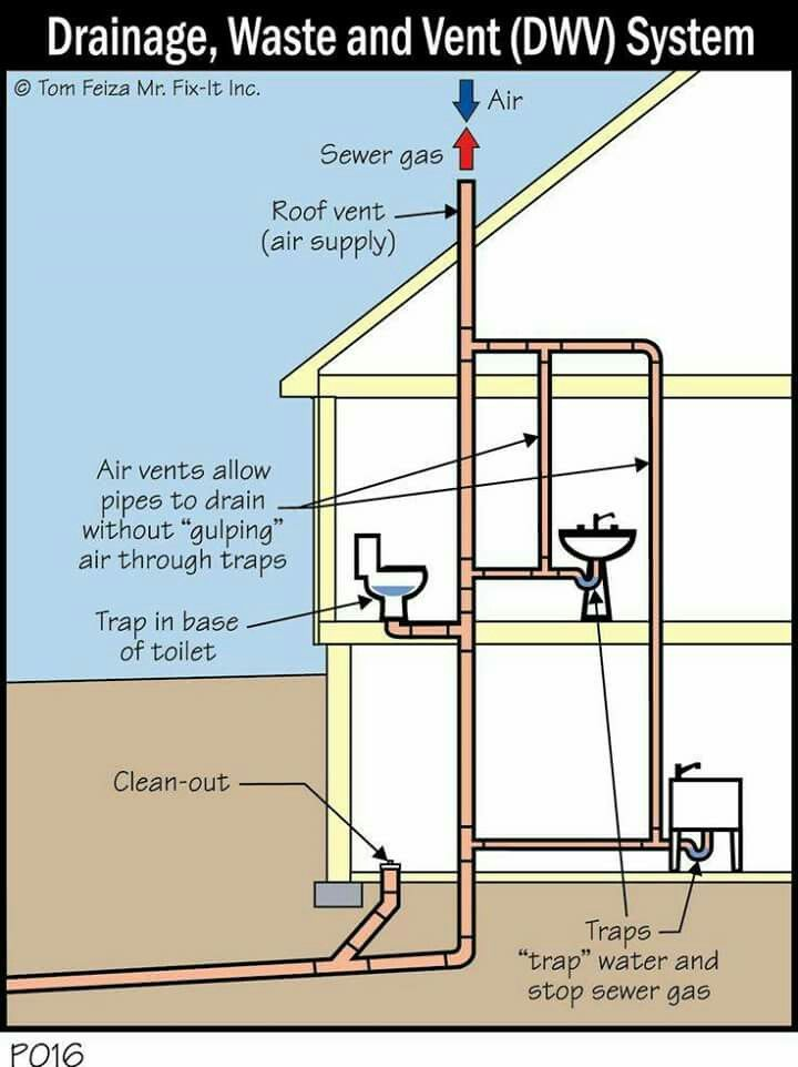 Pin Home Plumbing Diagrams On Pinterest Wire Data Schema