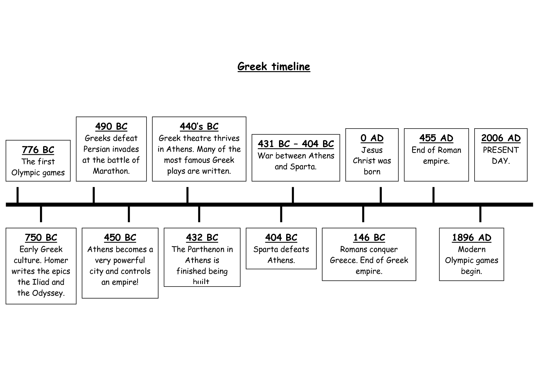 ancient timeline png atilde ideas for th grade ancient timeline png 1754atilde1511240