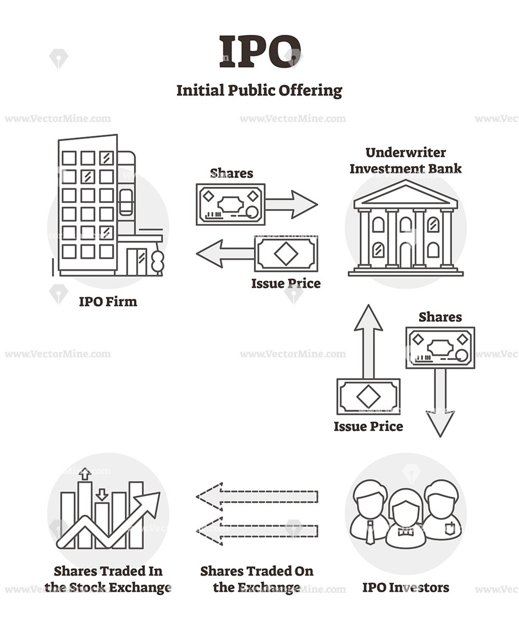 IPO explanation outline vector illustration icons diagram