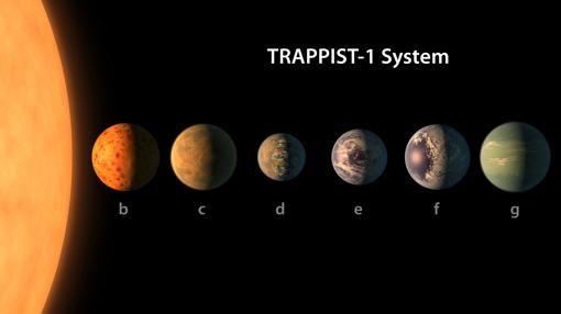 """Así es el sistema solar con seis """"Tierras"""" que podrían tener agua"""