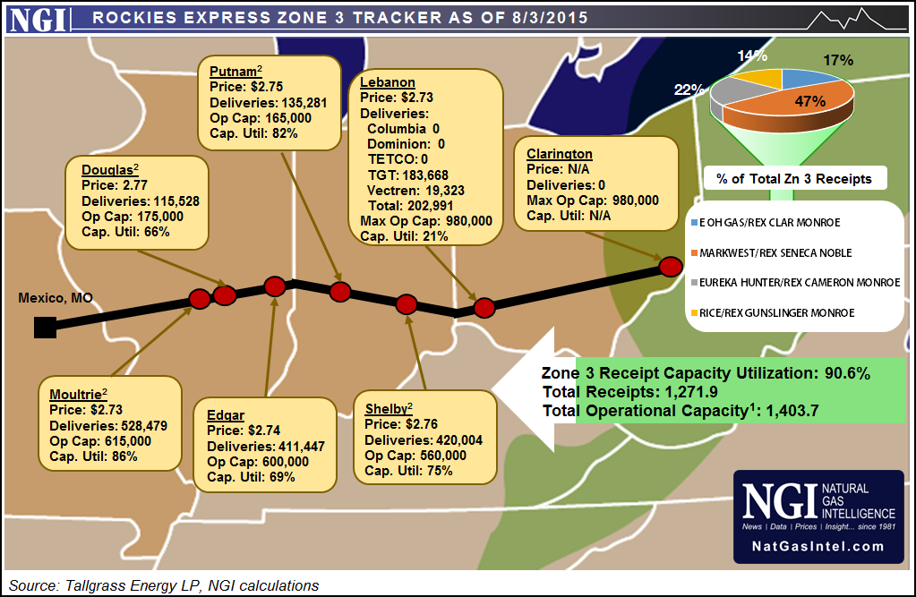 Rockies Express Zone 3 Tracker as of 8/3/2015 Oil and