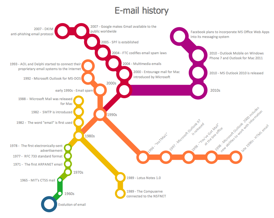 Email History Email marketing tools, Infographic