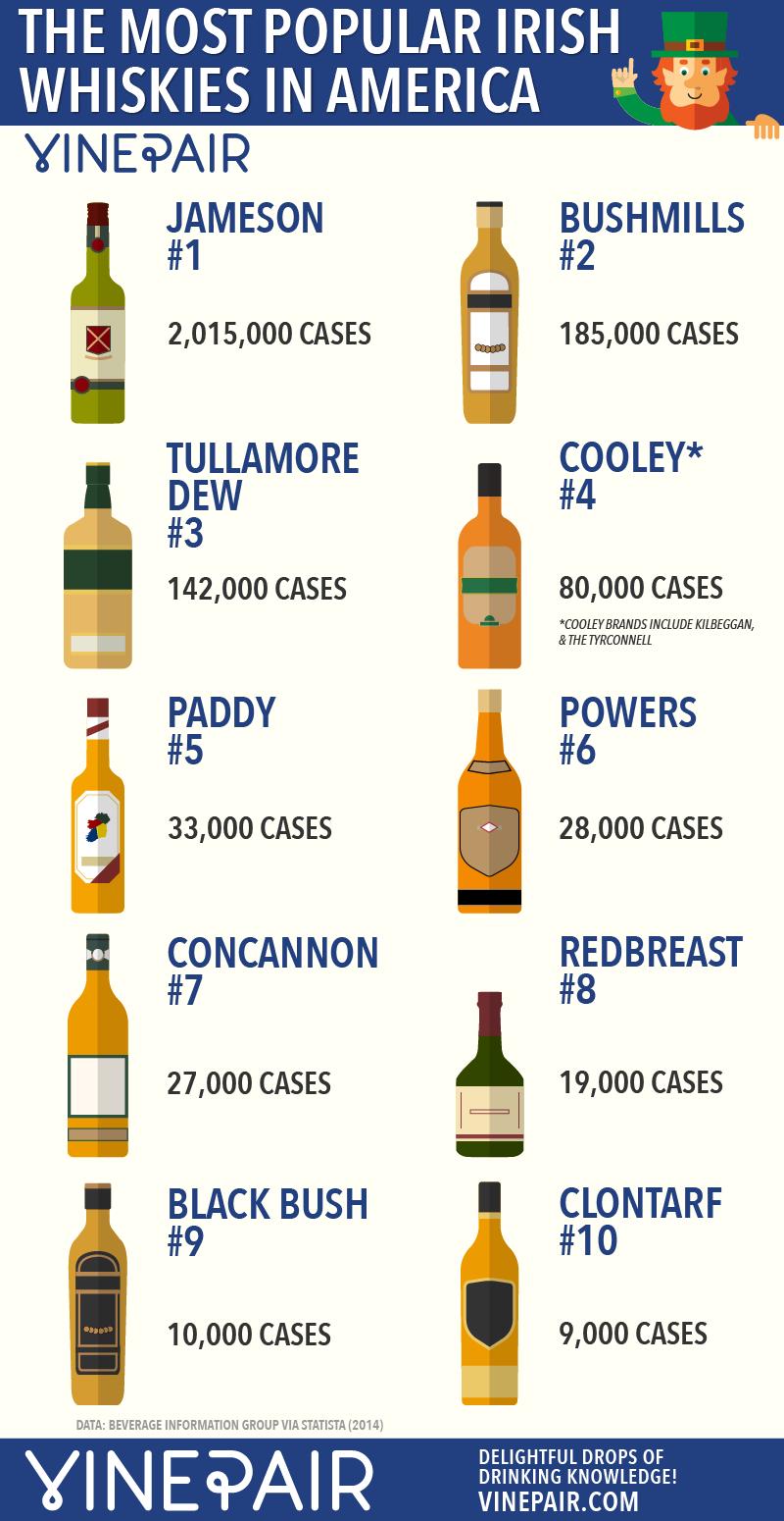 The 10 Most Popular Irish Whiskies In America Infographic Whisky Irish Whiskey Brands Whiskey Brands