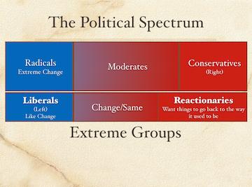 The Political Spectrum, French Revolution: Revolution Brings ...