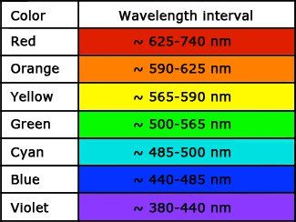 Image Result For Wavelength Chart