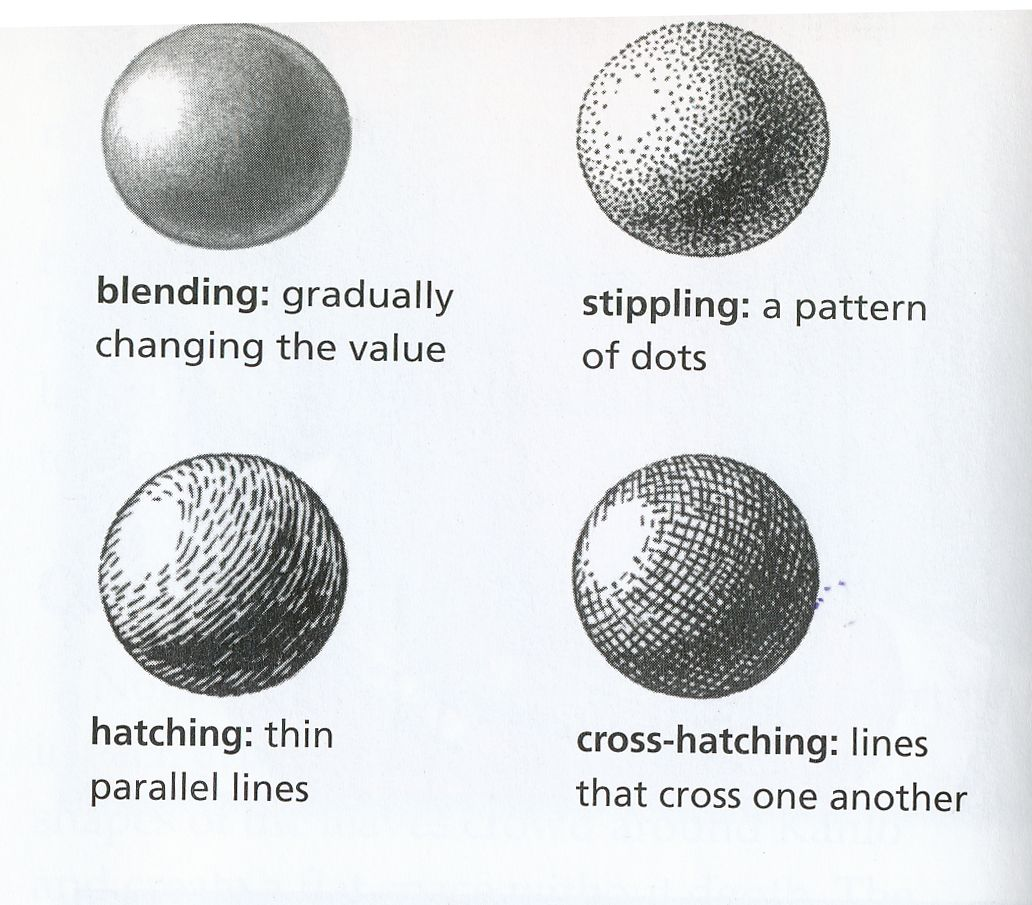 Different Types Of Shading In Pencil Art