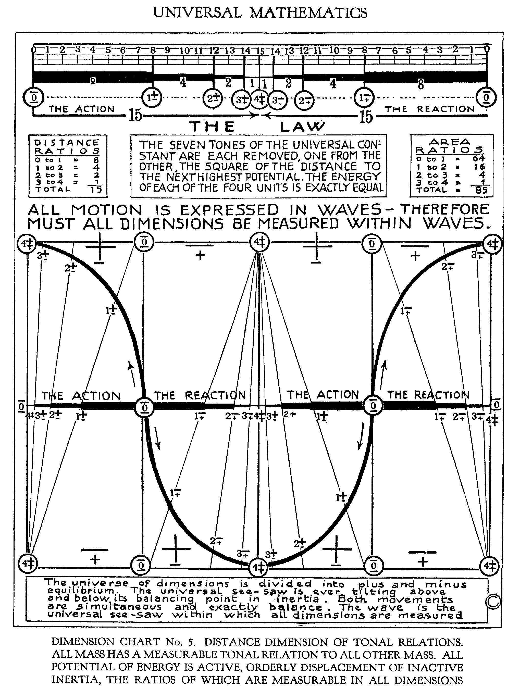 Mathematics Moderne