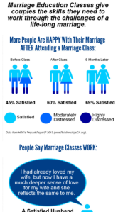 Do marriage education classes really work?