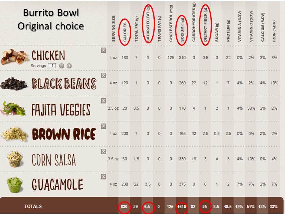 Blog Pic - Burrito Bowl Before - Neily On Nutrition - Jennifer ... Blog Pic - Burrito Bowl Before - Neily On Nutrition - Jennifer ... Nutrition nutrition chipotle