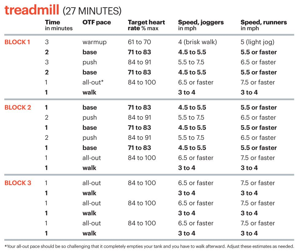 Sample 8 Week Exercise Plan: The Real Secret To Melting Fat