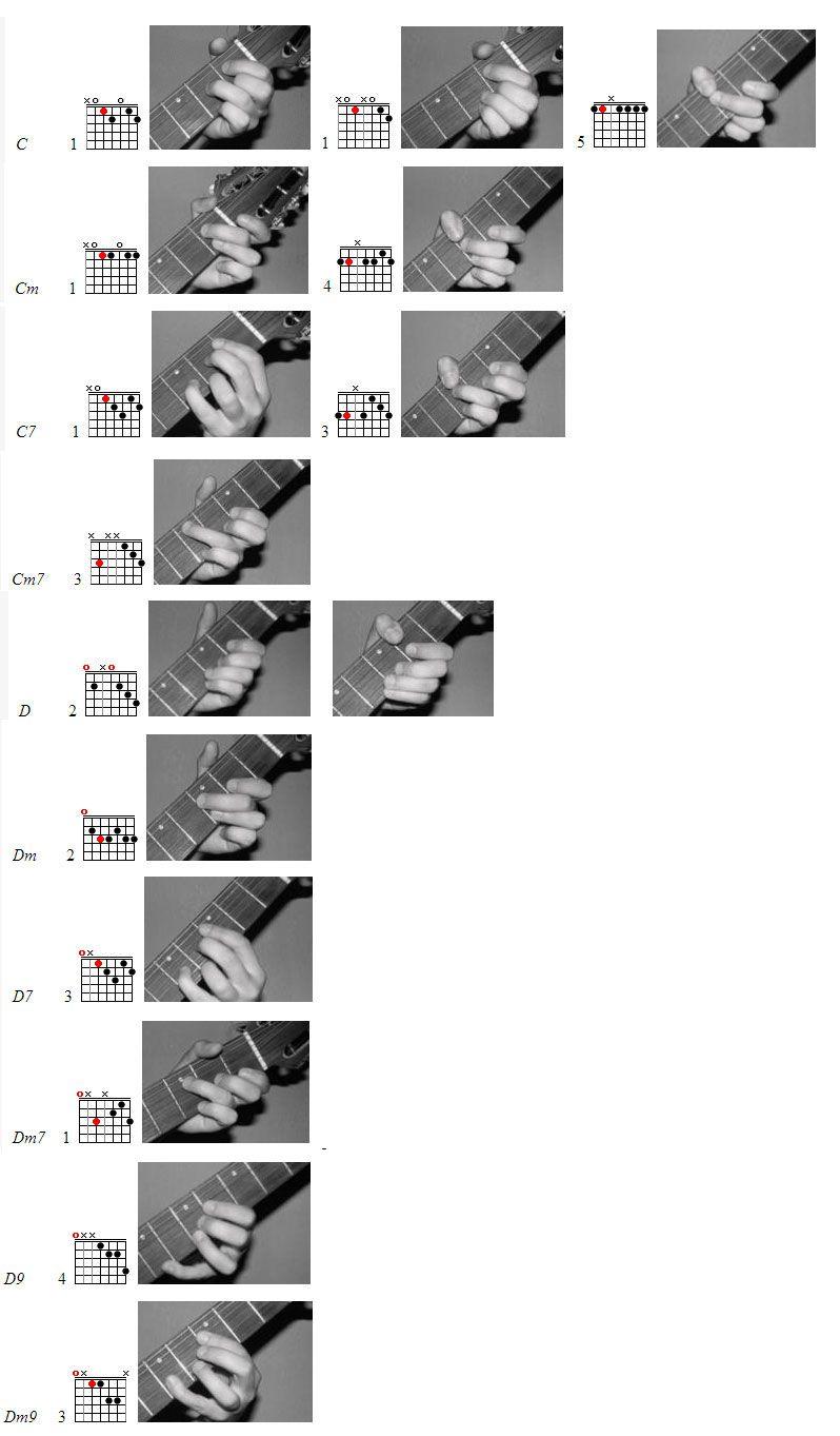 аккорды в картинках семиструнной гитары комната