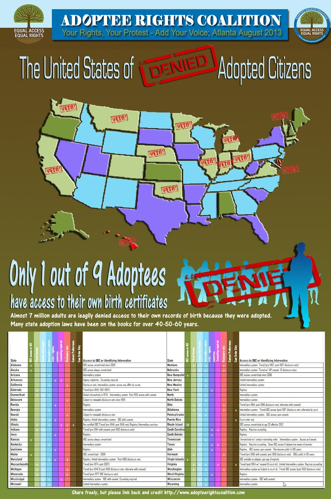 Adoptee Rights Coalition S Complete Adoption Infograph Of