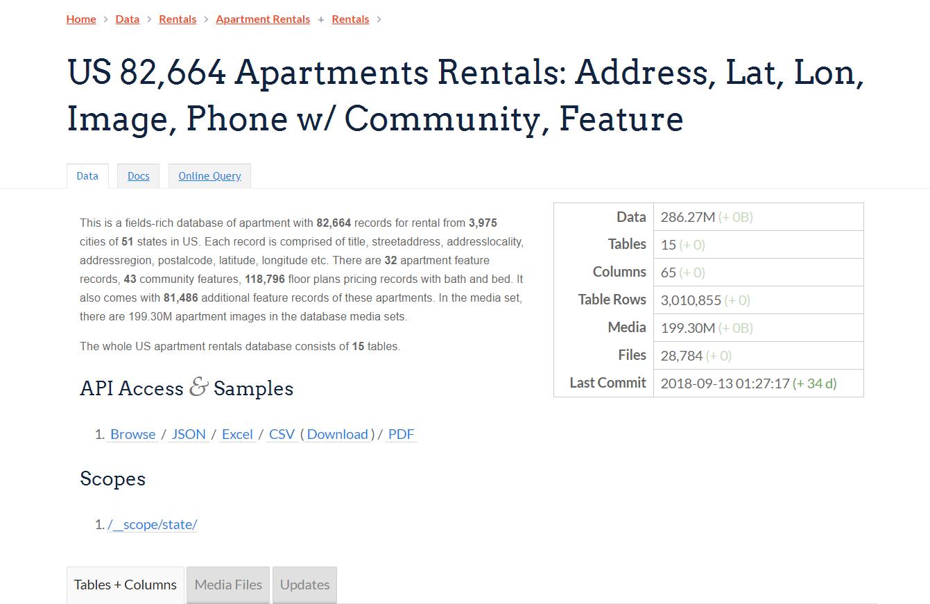 Us 82 664 Apartments Rentals Address Lat Lon Image