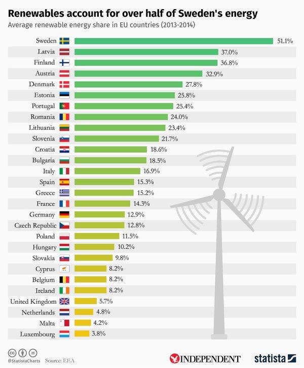 Paises lideres energia renovable