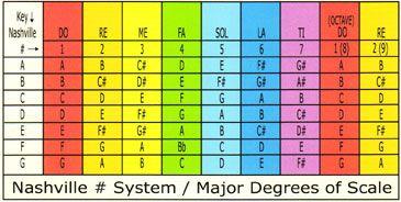 Nashville number system for guitar