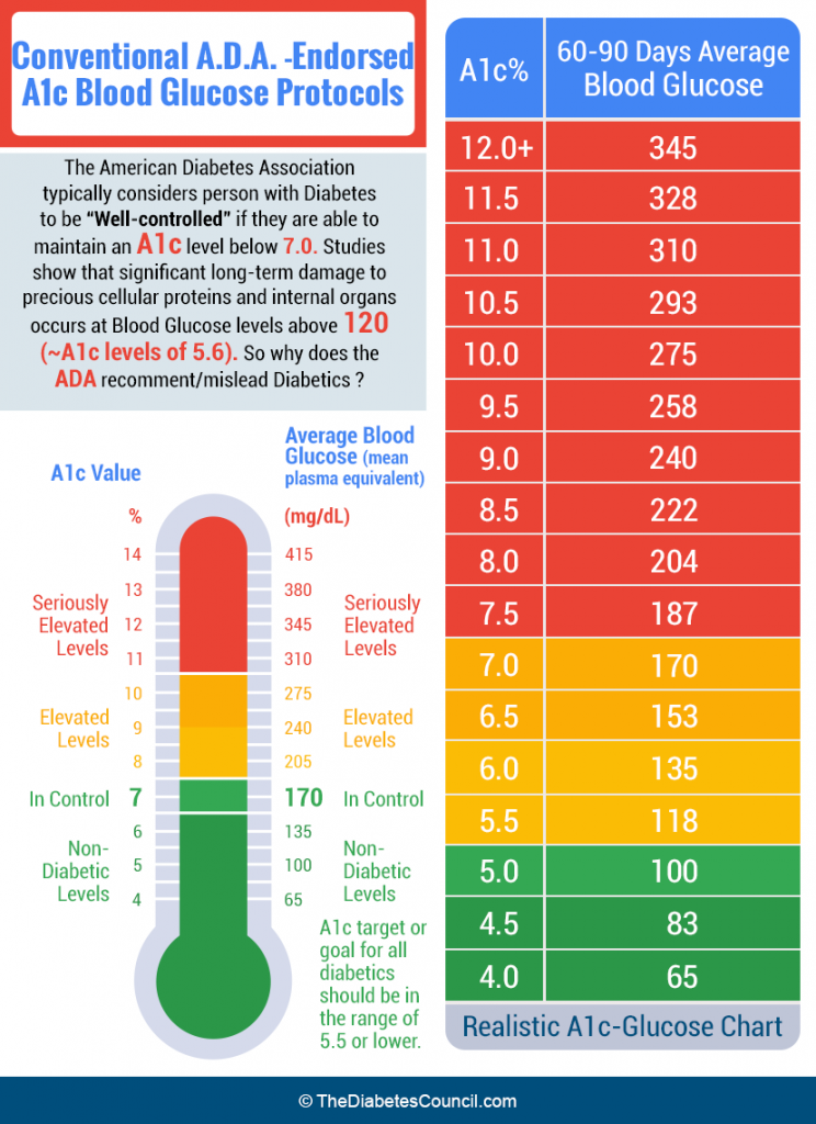 Ultimate guide to the a1c test everything you need to know